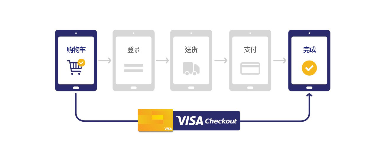partner-with-us-what-is-visa-checkout-1280x541